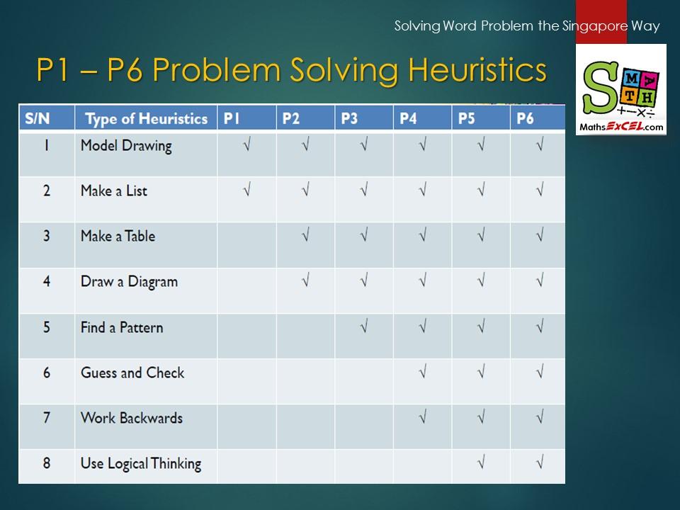 Heuristic Topics (P1-6)
